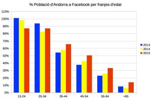 Penetració Facebook Andorra