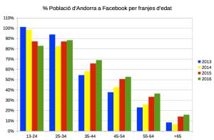 Facebook_Andorra_Edats