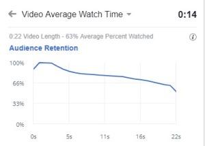 Estadística vídeo 22 segons