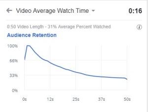 Estadístiques vídeo 50 segons