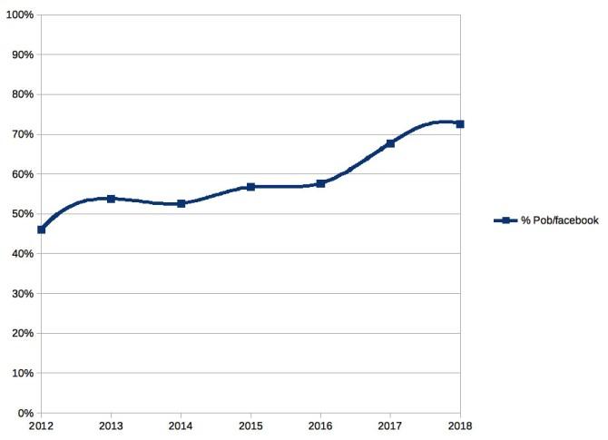 Andorra Facebook Penetration