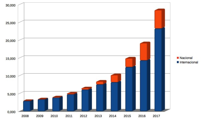 Evolució del trafic Internet a Andorra