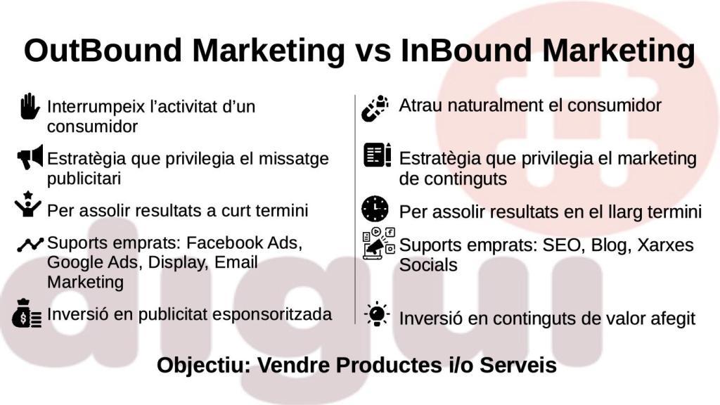 OutBound vs Inbound Marketing